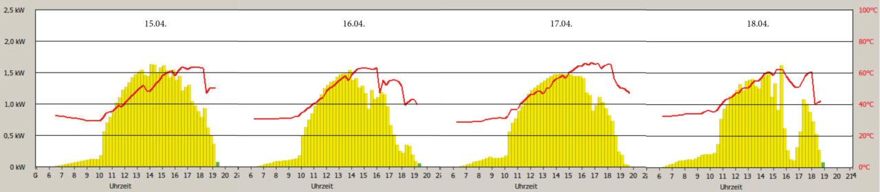 Leistung vom 15.04.2020 bis 18.04.2020. Gelbe Balken sind Leistung in kW und rote Linie Wassertemparatur
